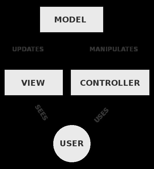 MVC Processes